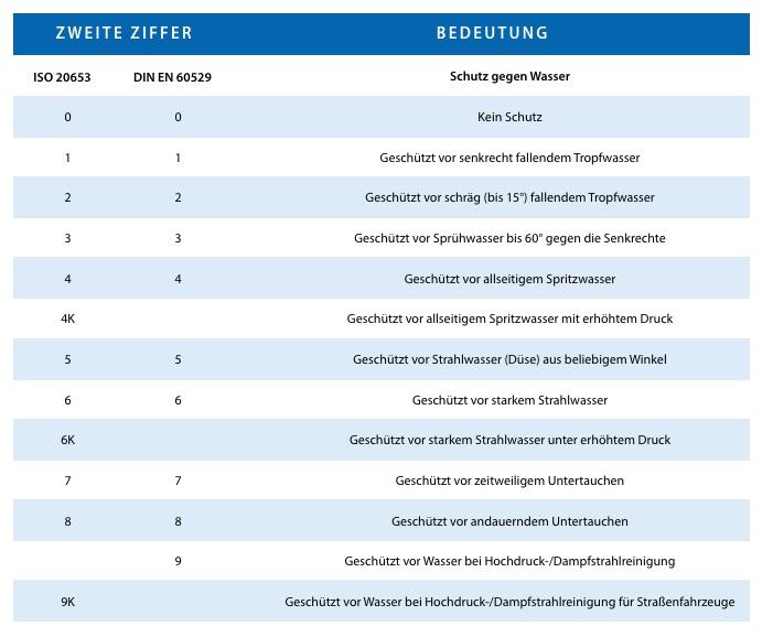 Tabelle der Normen zum Schutz vor Wasser