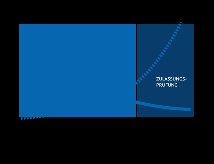 Grafische Darstellung der Vorteile des SPRINT-Tests