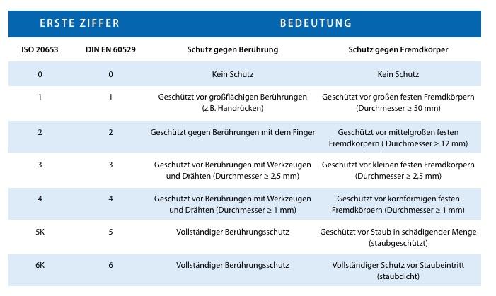 Tabelle der Normen zum Schutz vor Berührungen, Staub, Fremdkörpern