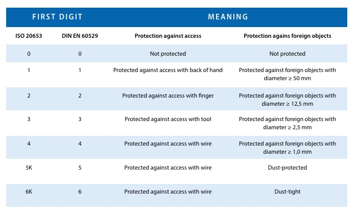 Table for protections against foreign objects, dust and access.